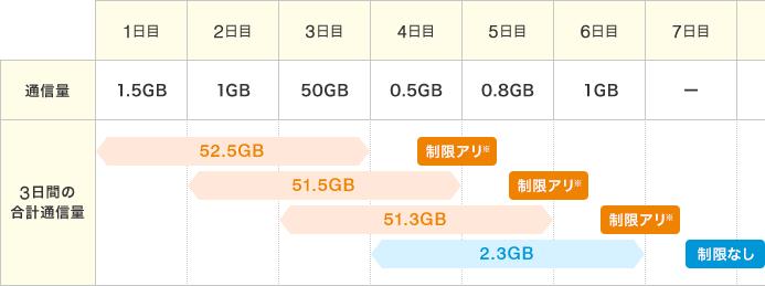 3日間で3GB制限のイメージ2