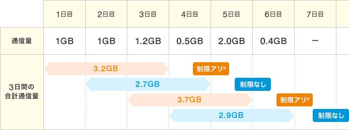 3日間で3GB制限のイメージ