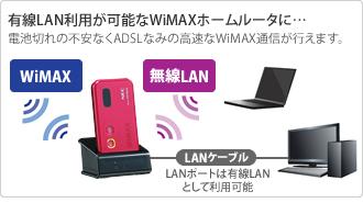 WiMAX接続図
