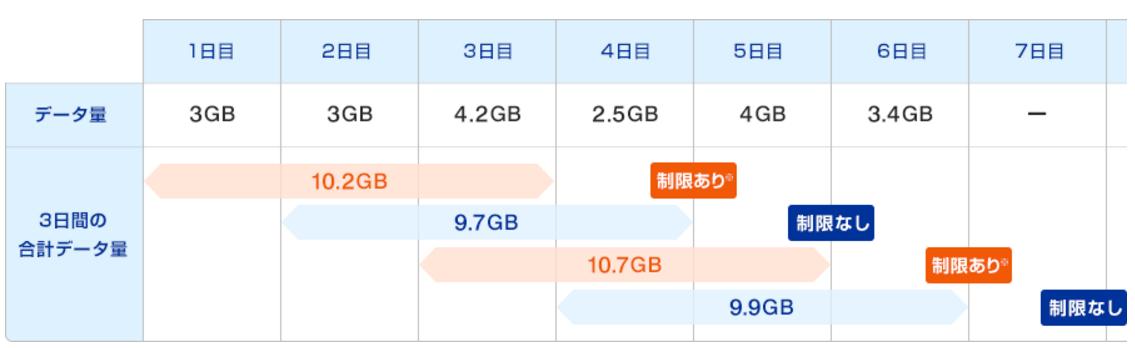 WiMAX2+の速度制限がかかる場合のイメージ