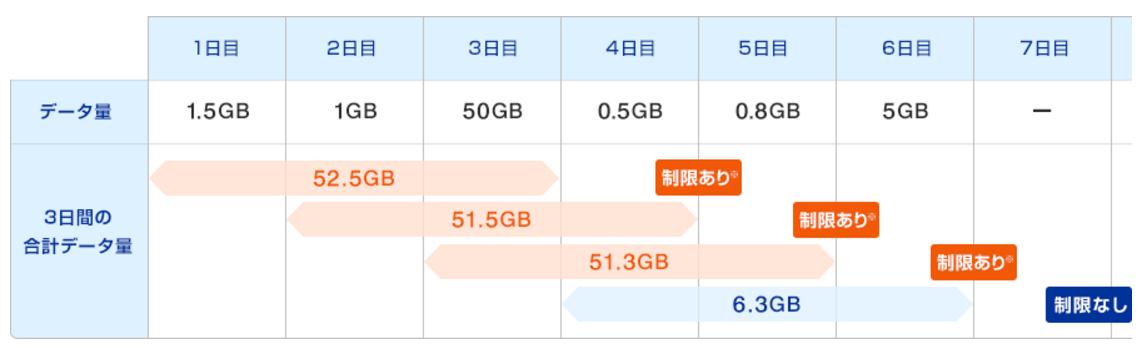 WiMAX2+の連続での速度制限のイメージ