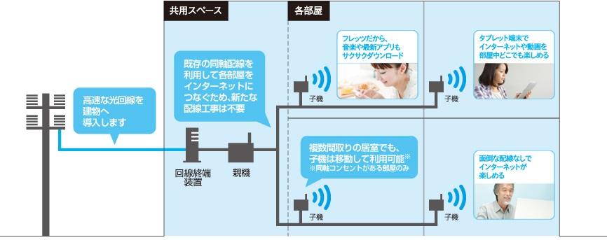 フレッツ光WiFiアクセス機器構成