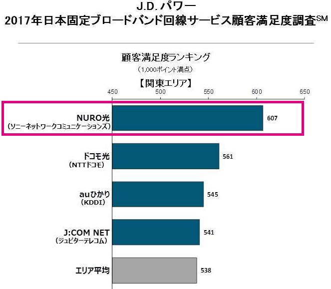 2017年日本固定ブロードバンド回線サービス顧客満足度調査(関東エリア)