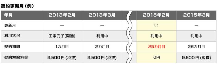NURO光契約更新月