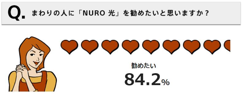 NURO光アンケート03:まわりの人に「NURO光」を勧めたいと思いますか?勧めたい84.2%