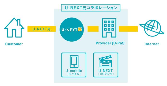 U-NEXT光コラボレーションとは