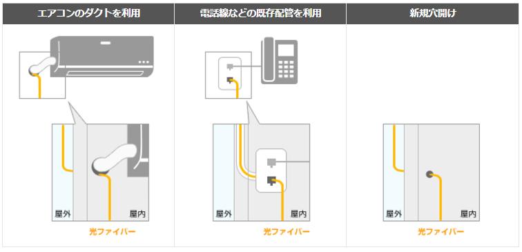 NURO光の開通工事、通線方法。