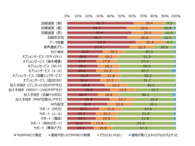 MM総研:格安SIM満足度調査