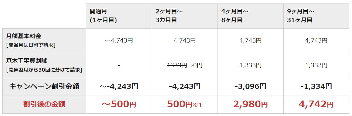 NURO光ワンコインキャンペーンの月額料金