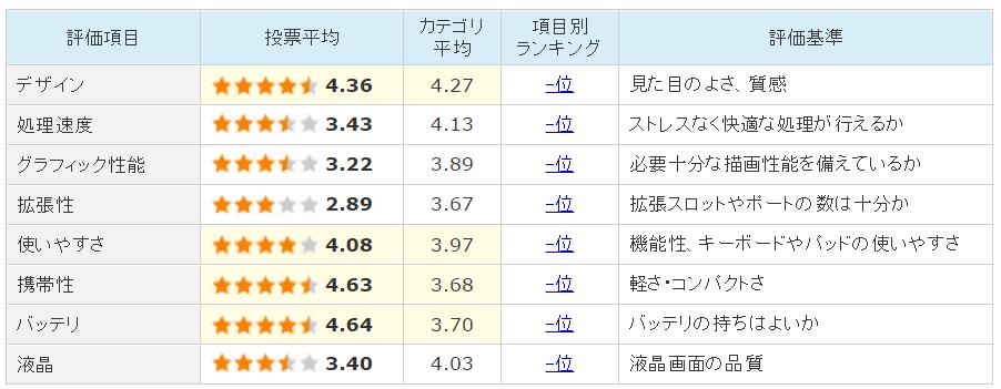 ASUS EeeBook X205TAのユーザー評価
