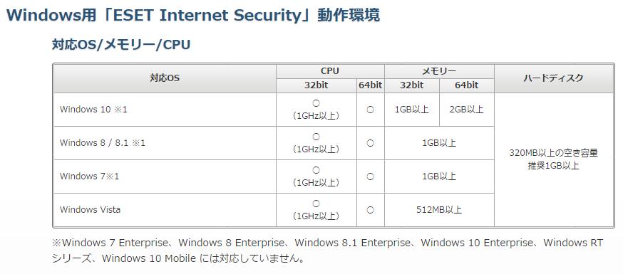 ESET(イーセット)、Windowsへの動作環境