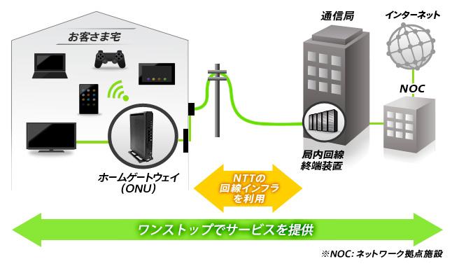 NURO光のネットワーク構成イメージ