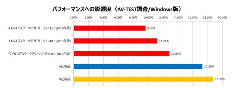 ウィルスバスタークラウドの処理速度の調査結果