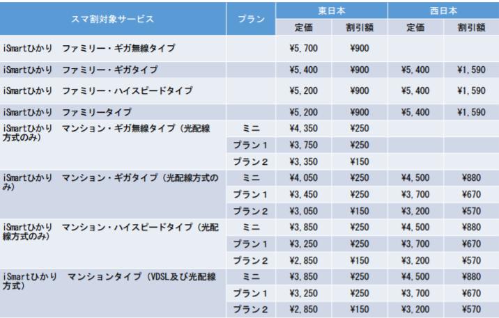アイスマート光の月額料金表2