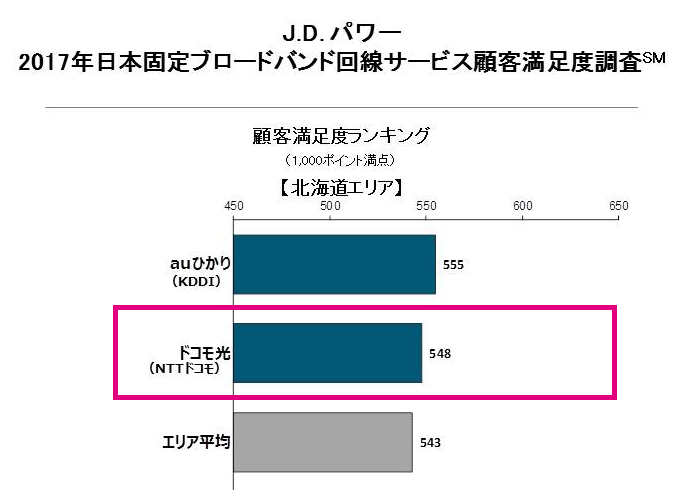 J.Dパワー「2017年日本固定ブロードバンド回線サービス顧客満足度調査」東北地方の結果(2位ドコモ光)