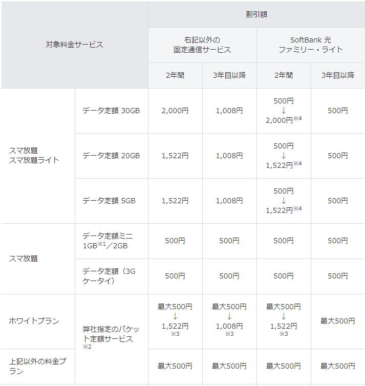 ソフトバンク「おうち割光セット」の割引表1