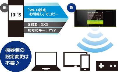 W05の特徴4、Wi-Fi設定引っ越し機能の説明画像