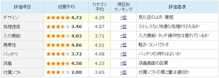 ASUS ZenPad 7.0レビュー
