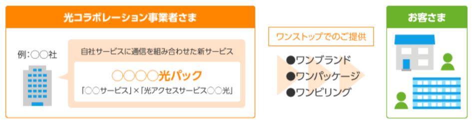 光コラボレーションモデルについて NTT東日本