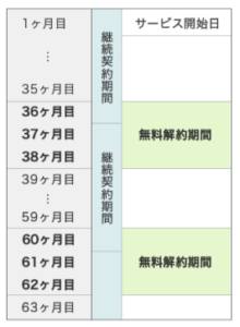 NURO光 契約期間と解約金