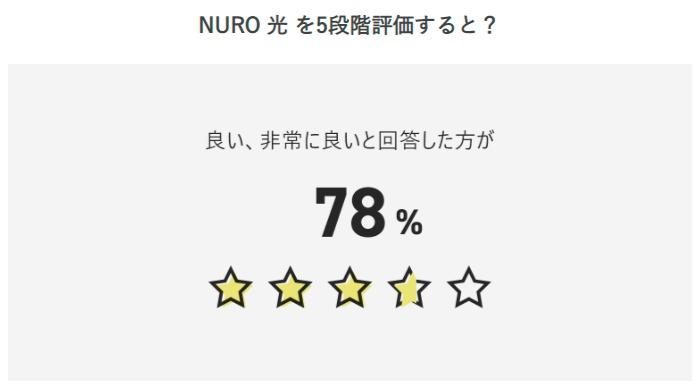 NURO光ユーザーへのアンケート結果 5段階評価