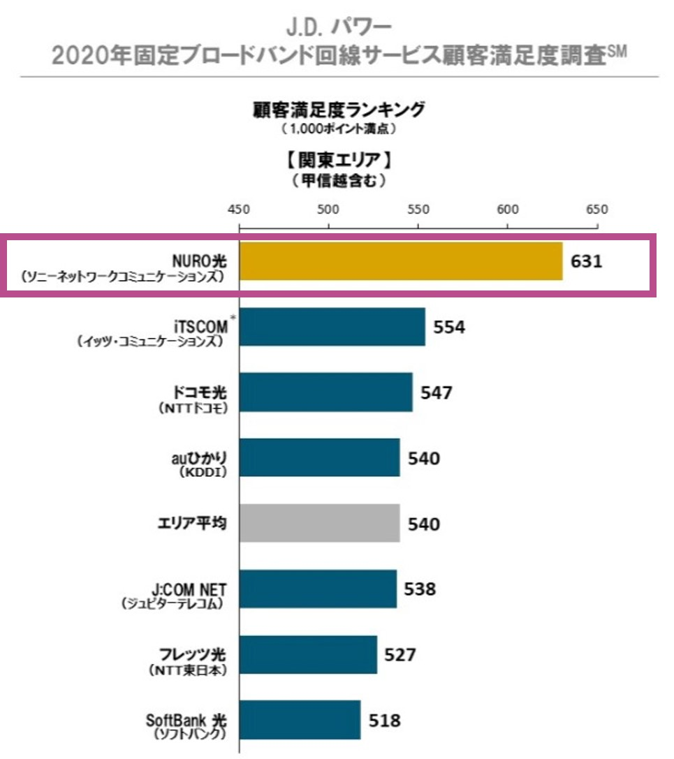 J.D. パワー2020年日本固定ブロードバンド回線サービス顧客満足度調査