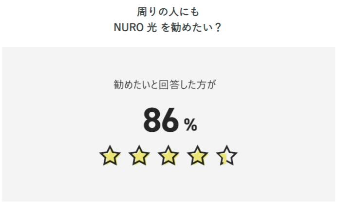 NURO光ユーザーへのアンケート結果 周りにも勧めたい?