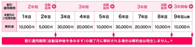 NTT西日本フレッツ光「光もっともっと割」の解約金