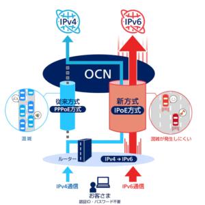 OCN_IPOE接続図