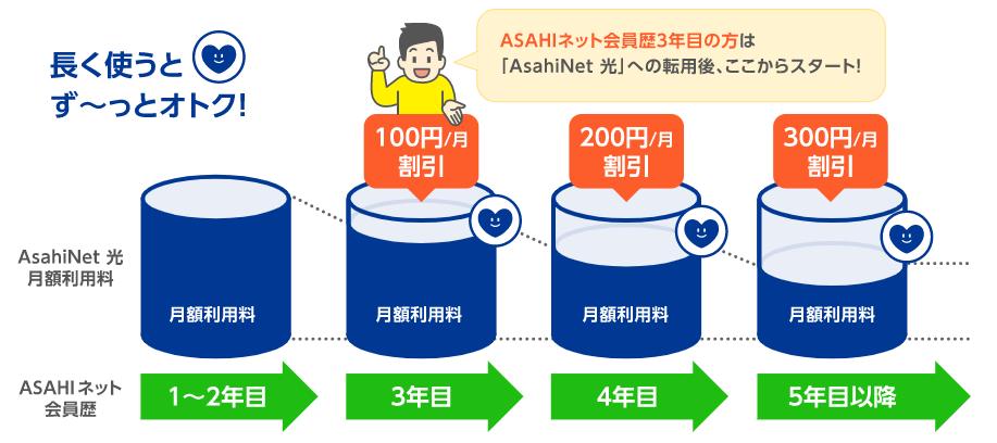 AsahiNet光 かんしゃ割