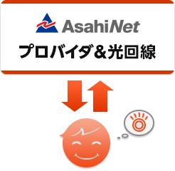 AsahiNet光とは