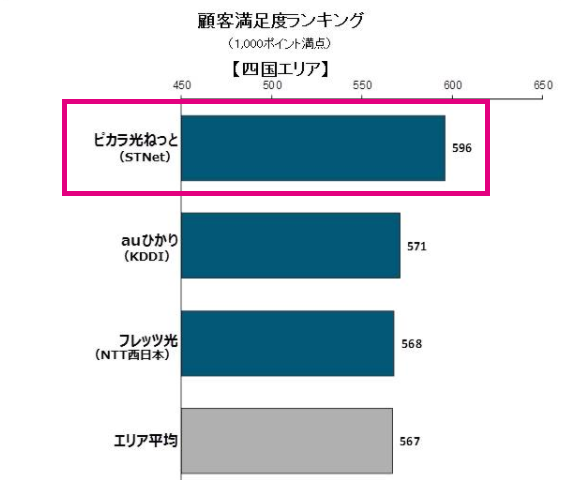 2017年日本固定ブロードバンド回線サービス顧客満足度調査:四国エリア