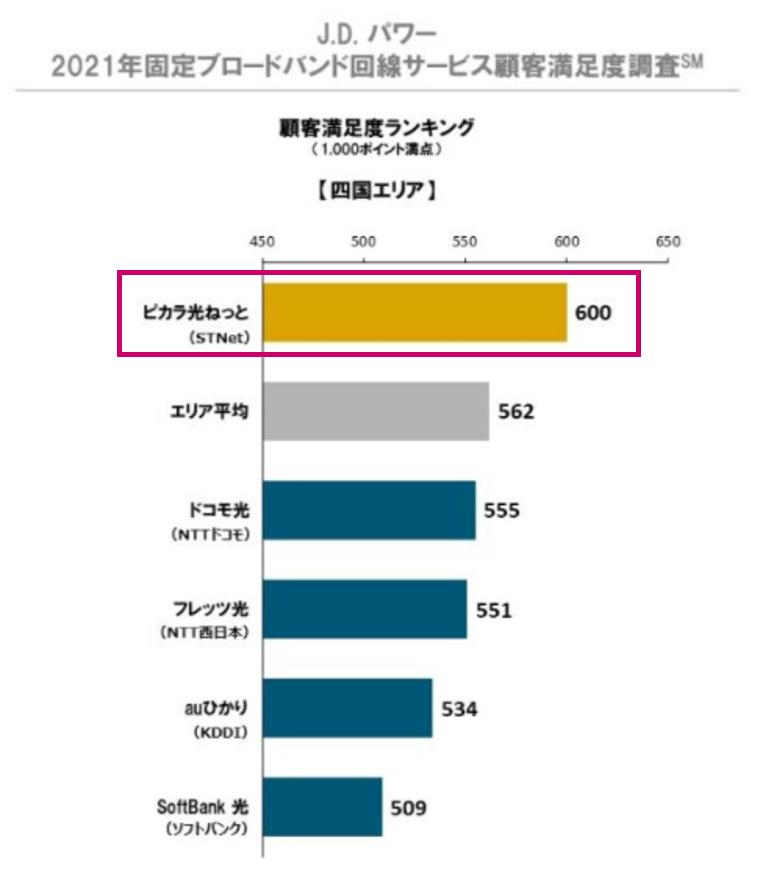 JDパワー顧客満足度調査(四国)