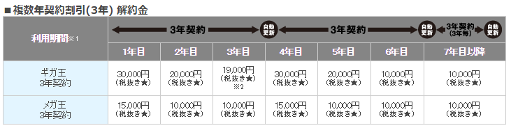 メガ・エッグ 光ネット[ホーム] の場合  ■複数年契約割引(3年) 解約金