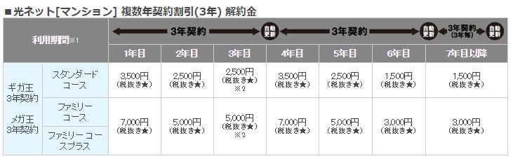 メガ・エッグ 光ネット[マンション] の場合■光ネット[マンション] 複数年契約割引(3年) 解約金