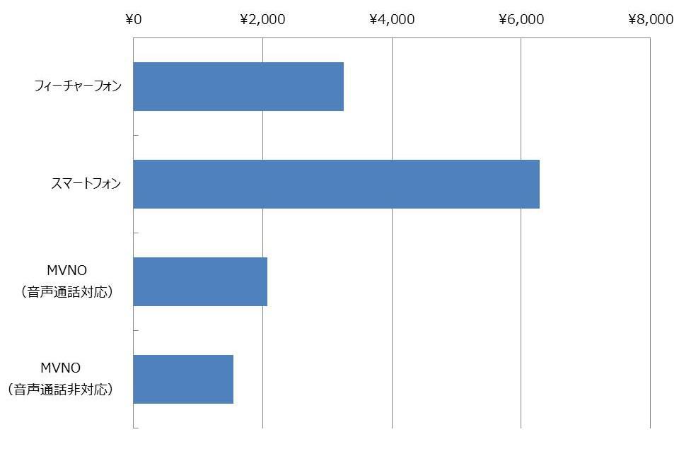 スマートフォン・MVNOの月額利用料とサービス利用実態