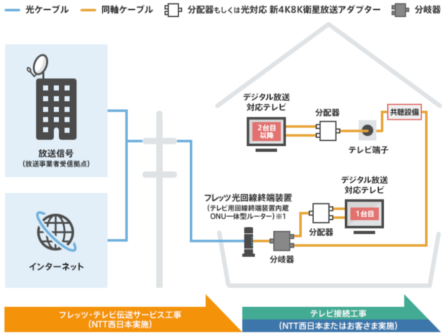 フレッツ・テレビ 接続図