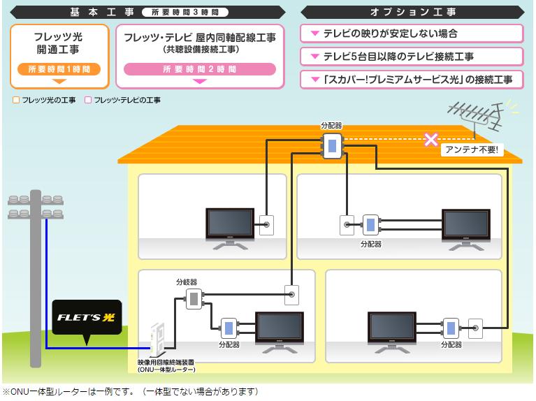 フレッツ・テレビの配線図