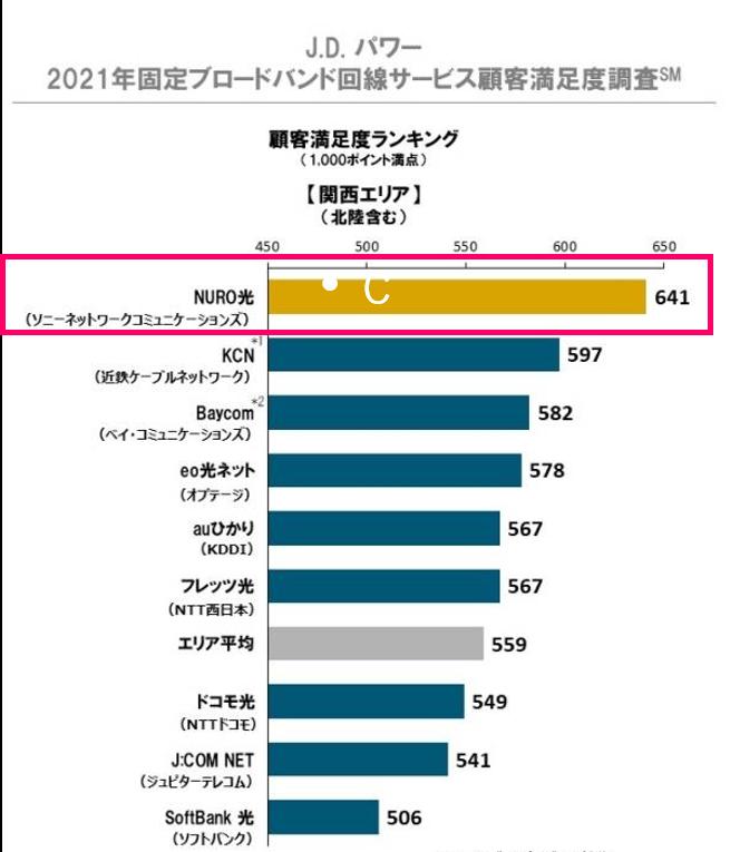 関西のインターネット回線「NURO光」の顧客満足度
