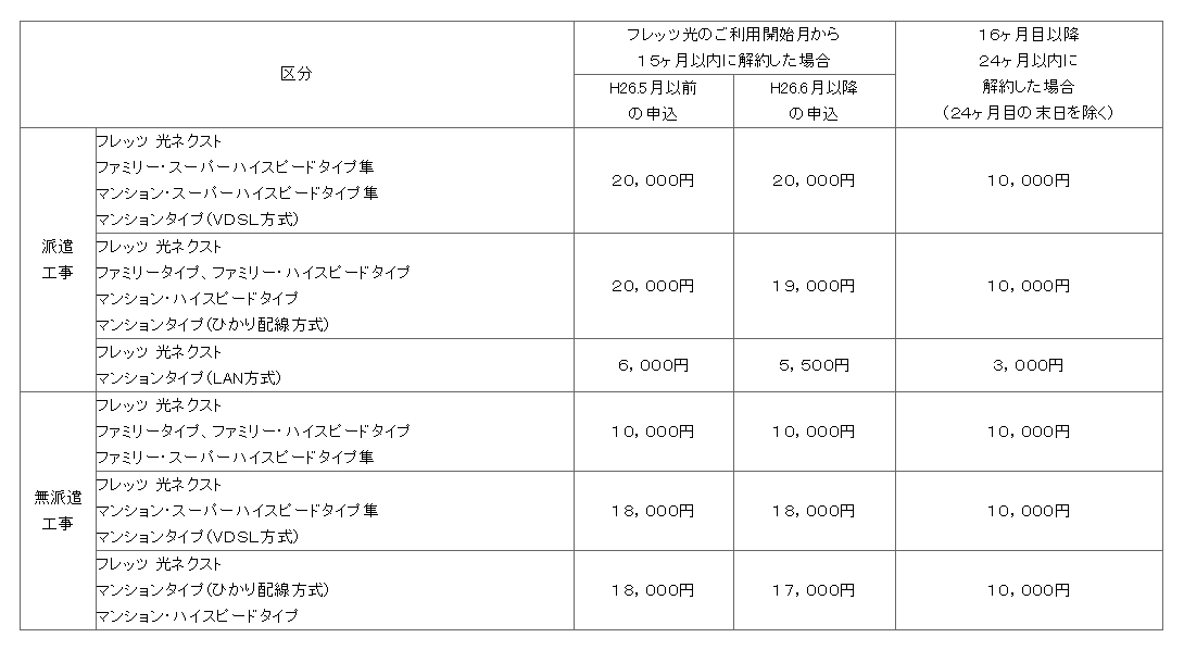NTT西日本フレッツ光の初期工事費割引きを受けてる場合の、転用時解約金
