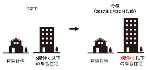 超高速光インターネット「NURO 光」、 7階建て以下のアパート・マンションへ提供対象を拡大の図