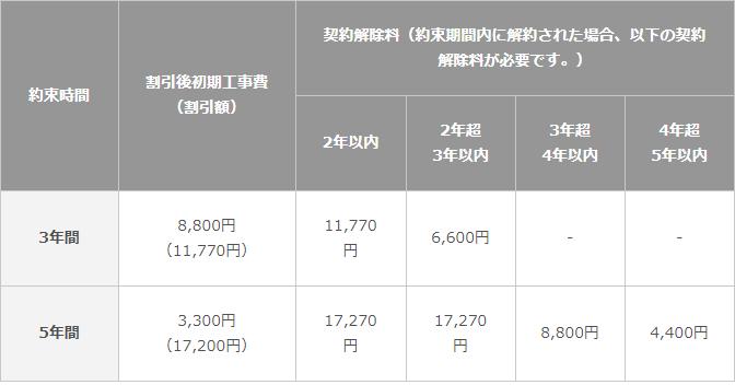 コミュファ光テレビ契約解除料