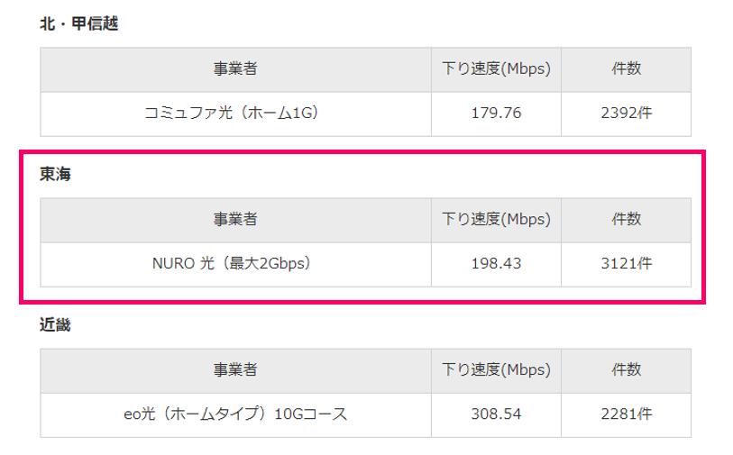 東海のインターネット回線「NURO光」の速度