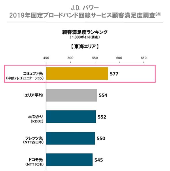 J.D. パワー 2019年固定ブロードバンド回線サービス顧客満足度調査(東海)