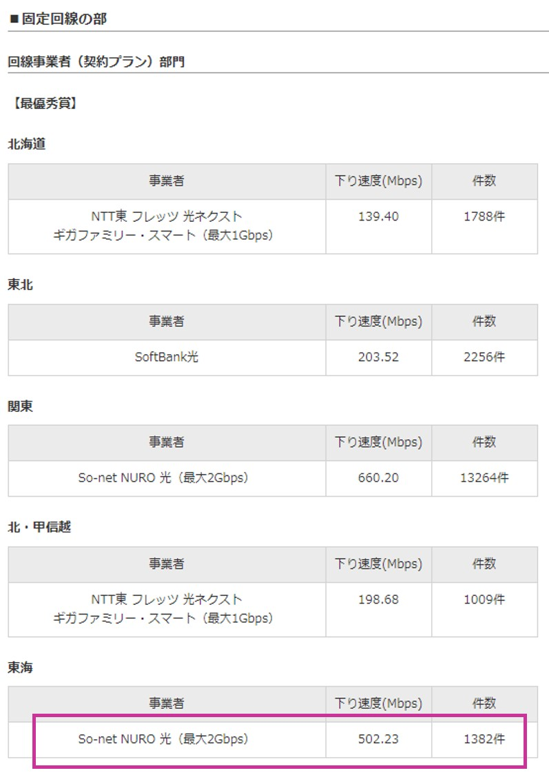 RBB SPEED AWARD 2019 東海エリアでNURO光が第1位