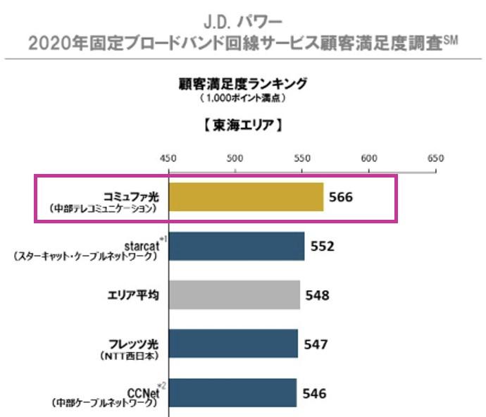 J.D. パワー 2020年固定ブロードバンド回線サービス顧客満足度調査(東海エリア)