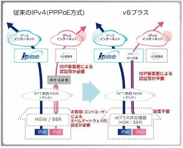 v6プラスのイメージ図
