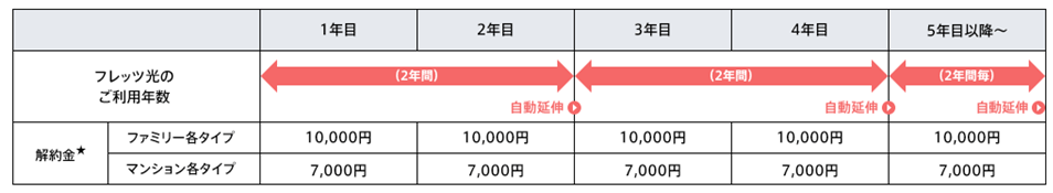 NTT西日本フレッツ光「光はじめ割」の解約金