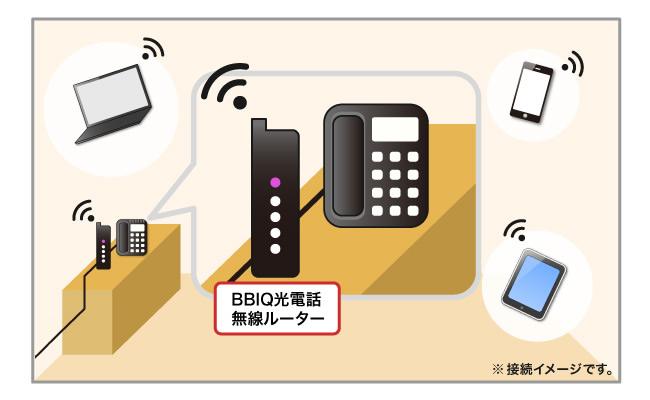 BBIQ光の無線LANルーター接続図