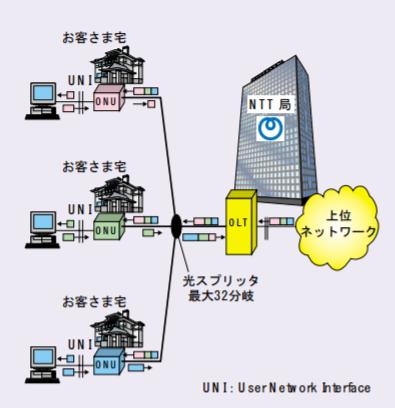 NTTが採用しているGE-PONの説明